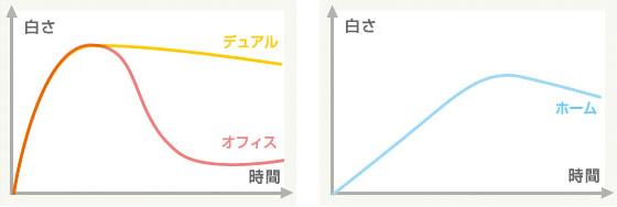 持続期間グラフ